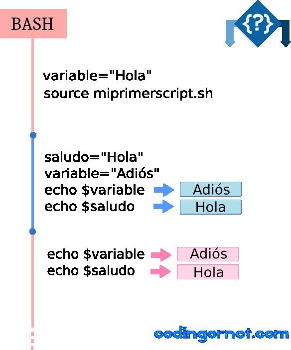 Ejecución de un script en Bash con source.