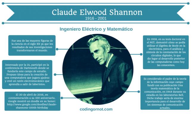 Infografía de Claude Elwood Shannon.